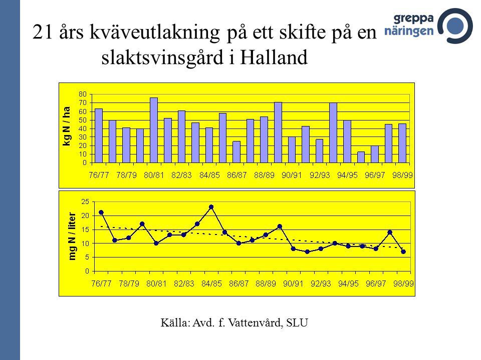 Kvävehalt i dräneringsvattnet under 25 år på ett vanligt skifte hos en mjölkbonde Källa: Avd.