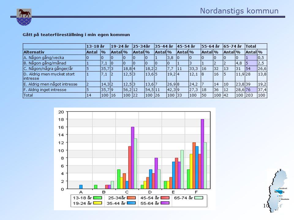 Nordanstigs kommun 10 Gått på teaterföreställning i min egen kommun 13-18 år19-24 år25-34år35-44 år45-54 år55-64 år65-74 årTotal AlternativAntal% % % % % % % % A.