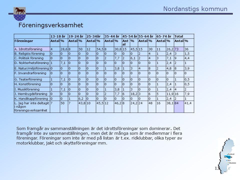 Nordanstigs kommun 13 13-18 år19-24 år25-34år35-44 år45-54 år55-64 år65-74 årTotal FöreningarAntal% % % % % % % % A.