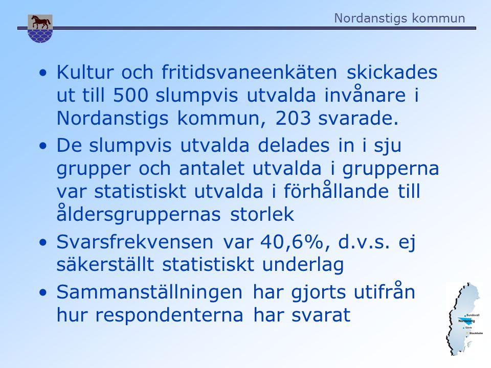 Nordanstigs kommun Åldersgruppernas fördelning ÅlderAntal svar Kvinnor/mänSvar i % 13-1840 14 12/635,0 19-2460 16 10/626,6 25-3470 22 12/1031,4 35-4480 26 16/1032,5 45-5480 33 16/1741,2 55-6495 50 27/2352,6 65-7475 42 18/2456,0 Totalt500 203 111/9240,6