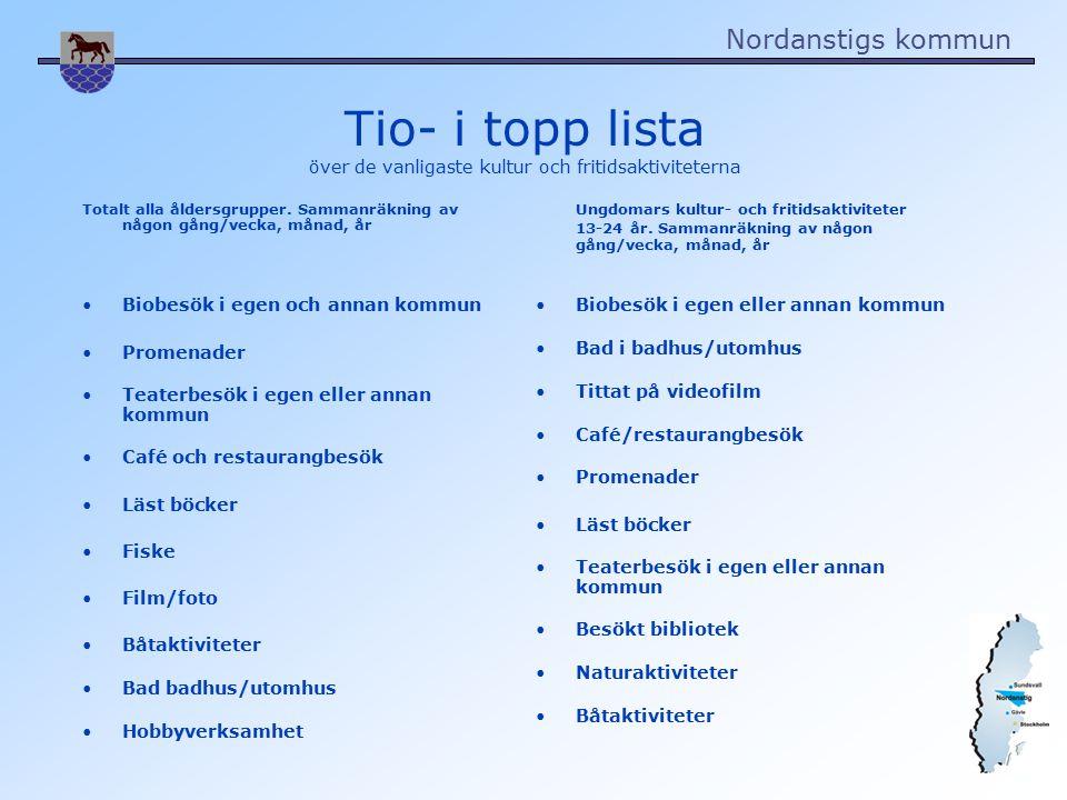 Nordanstigs kommun Tio- i topp lista över de vanligaste kultur och fritidsaktiviteterna Totalt alla åldersgrupper.