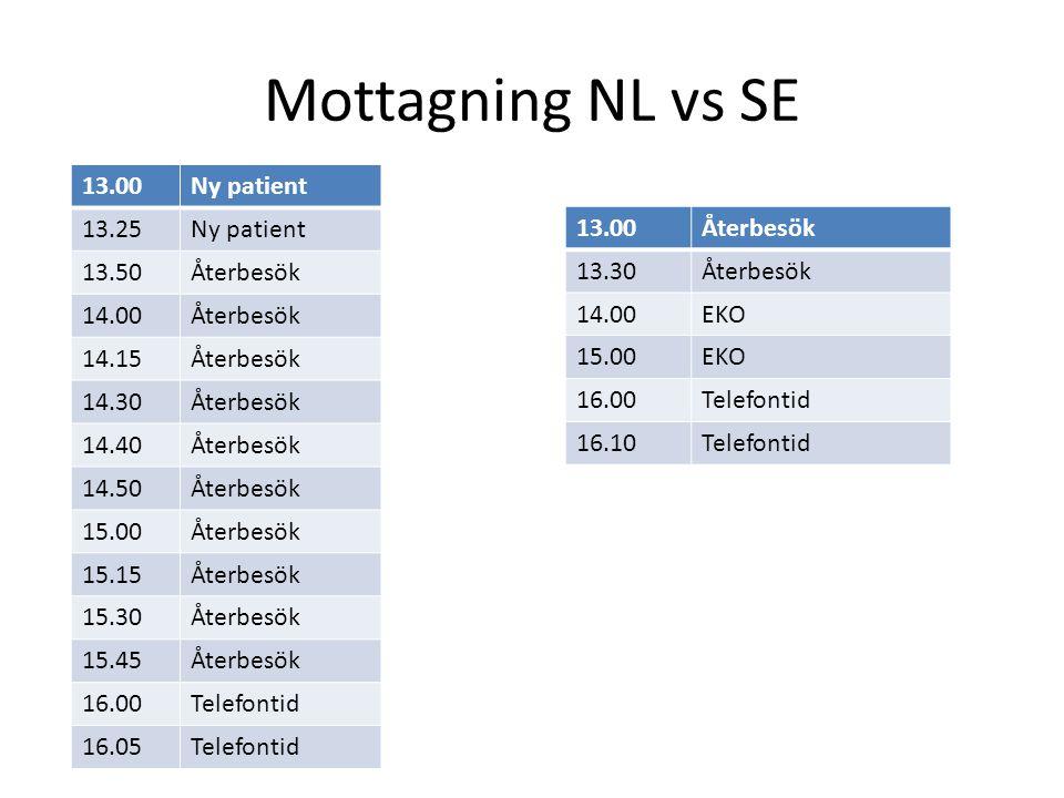 Mottagning NL vs SE 13.00Ny patient 13.25Ny patient 13.50Återbesök 14.00Återbesök 14.15Återbesök 14.30Återbesök 14.40Återbesök 14.50Återbesök 15.00Åte