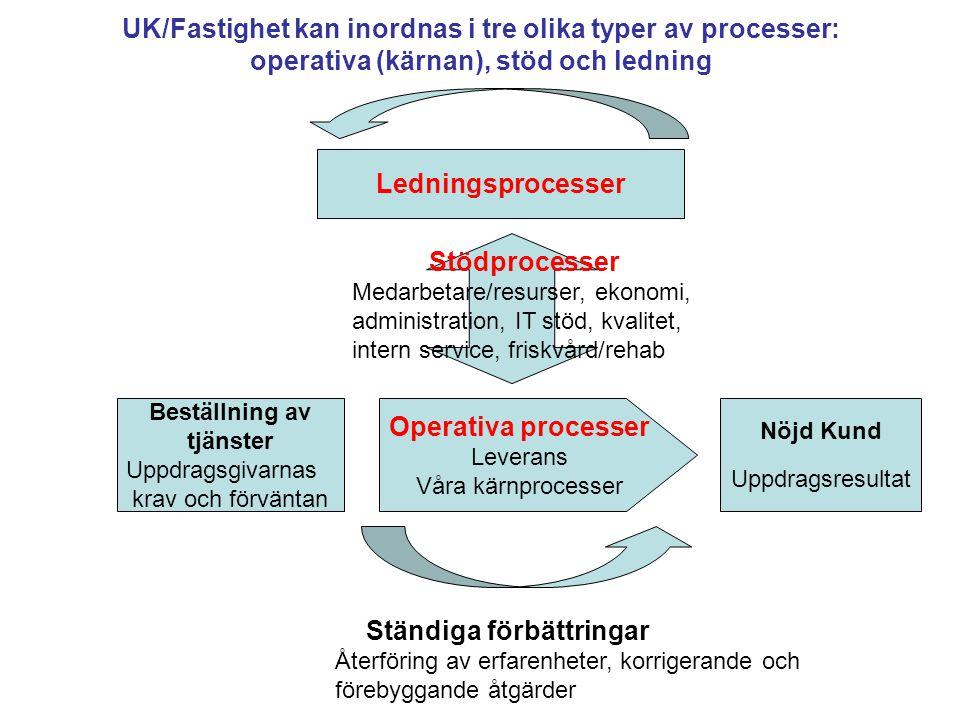 Beställning av tjänster Uppdragsgivarnas krav och förväntan Nöjd Kund Uppdragsresultat Operativa processer Leverans Våra kärnprocesser Ledningsprocess