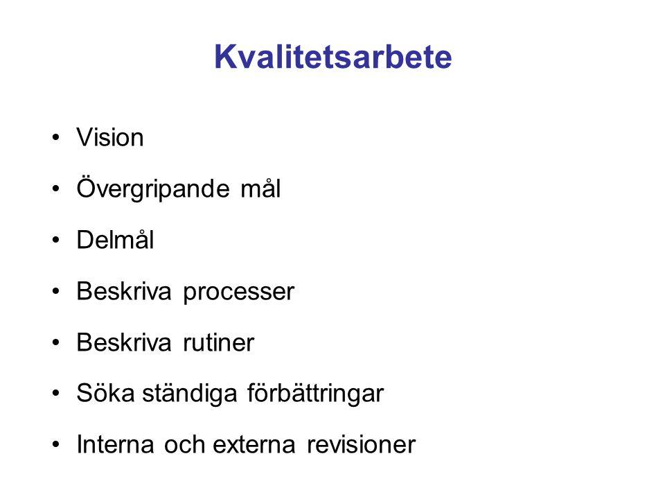 Kvalitetsarbete Vision Övergripande mål Delmål Beskriva processer Beskriva rutiner Söka ständiga förbättringar Interna och externa revisioner