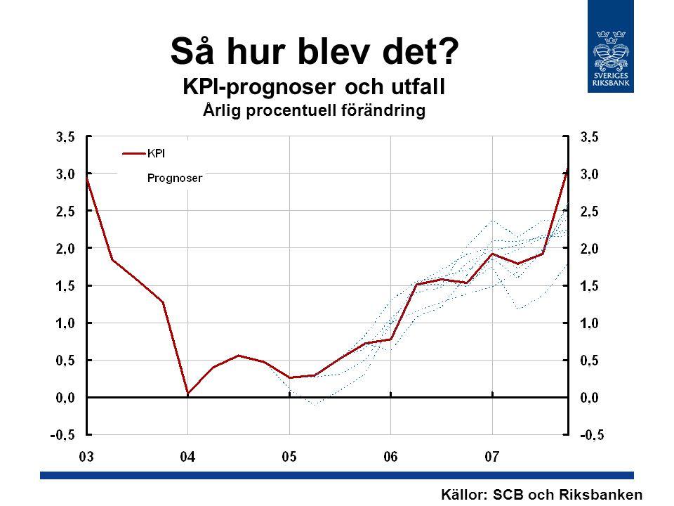 Så hur blev det KPI-prognoser och utfall Årlig procentuell förändring Källor: SCB och Riksbanken