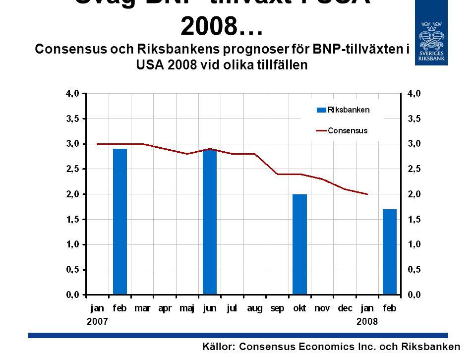 Svag BNP-tillväxt i USA 2008… Consensus och Riksbankens prognoser för BNP-tillväxten i USA 2008 vid olika tillfällen Källor: Consensus Economics Inc.