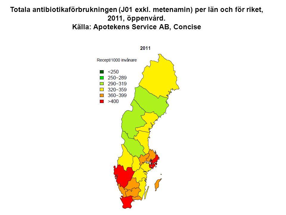 Totala antibiotikaförbrukningen (J01 exkl. metenamin) per län och för riket, 2011, öppenvård. Källa: Apotekens Service AB, Concise