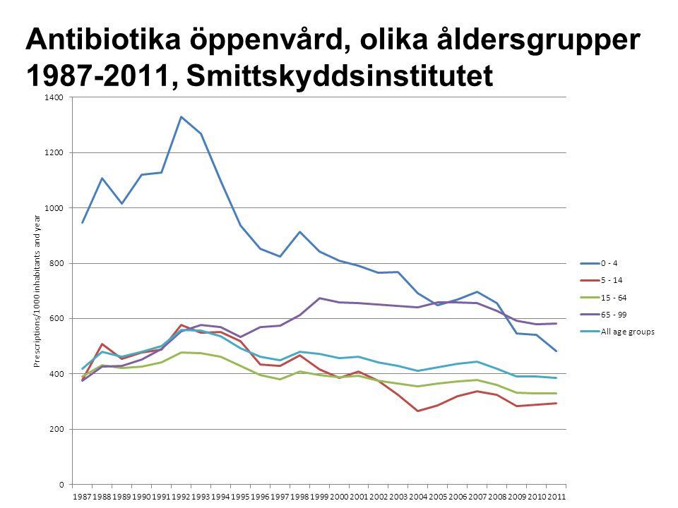Antibiotika öppenvård, olika åldersgrupper 1987-2011, Smittskyddsinstitutet