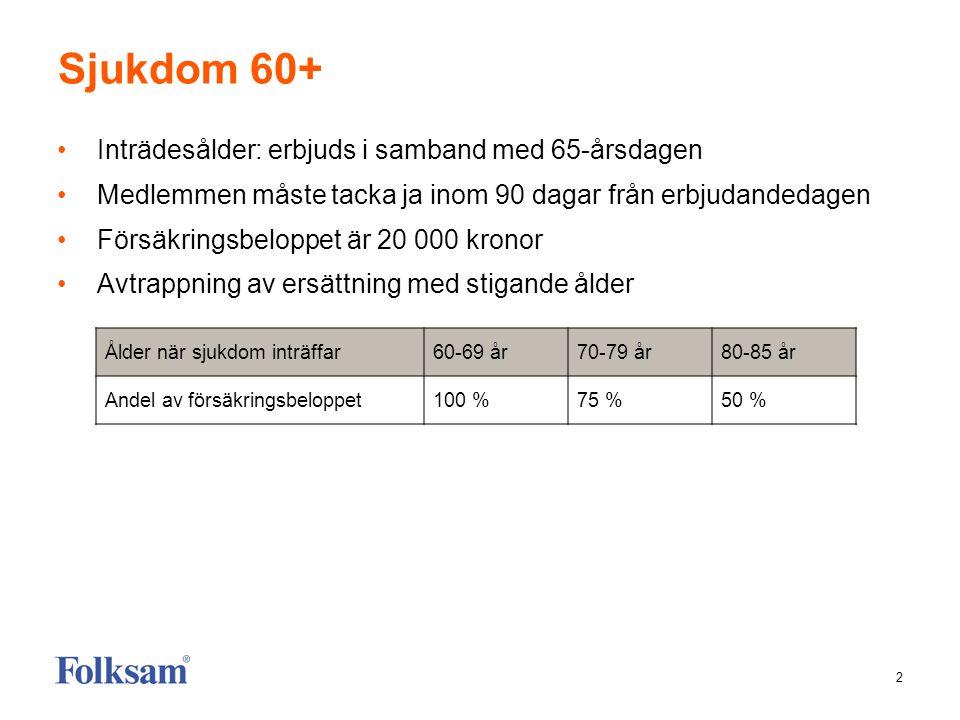 2 Sjukdom 60+ Inträdesålder: erbjuds i samband med 65-årsdagen Medlemmen måste tacka ja inom 90 dagar från erbjudandedagen Försäkringsbeloppet är 20 000 kronor Avtrappning av ersättning med stigande ålder Ålder när sjukdom inträffar60-69 år70-79 år80-85 år Andel av försäkringsbeloppet100 %75 %50 %