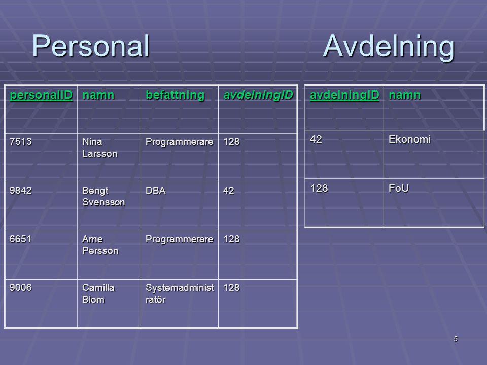 6 Enkla frågor Select namn From personal;