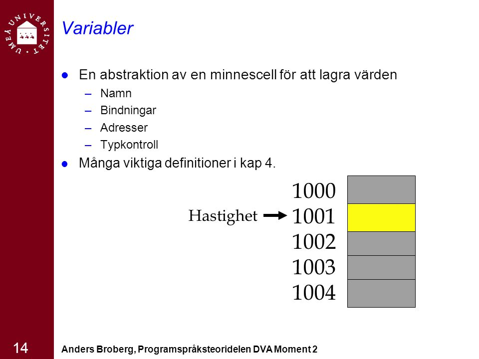 Anders Broberg, Programspråksteoridelen DVA Moment 2 14 Variabler En abstraktion av en minnescell för att lagra värden –Namn –Bindningar –Adresser –Ty