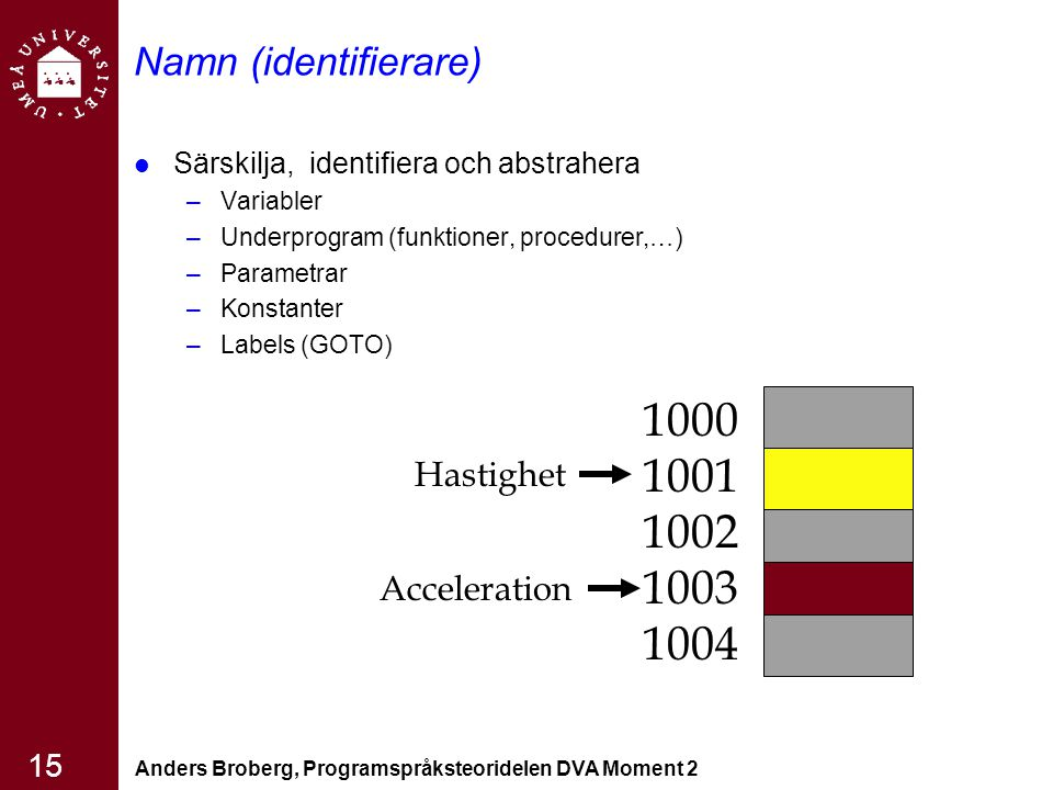 Anders Broberg, Programspråksteoridelen DVA Moment 2 15 Namn (identifierare) Särskilja, identifiera och abstrahera –Variabler –Underprogram (funktioner, procedurer,…) –Parametrar –Konstanter –Labels (GOTO) 1000 1001 1002 1003 1004 Hastighet Acceleration