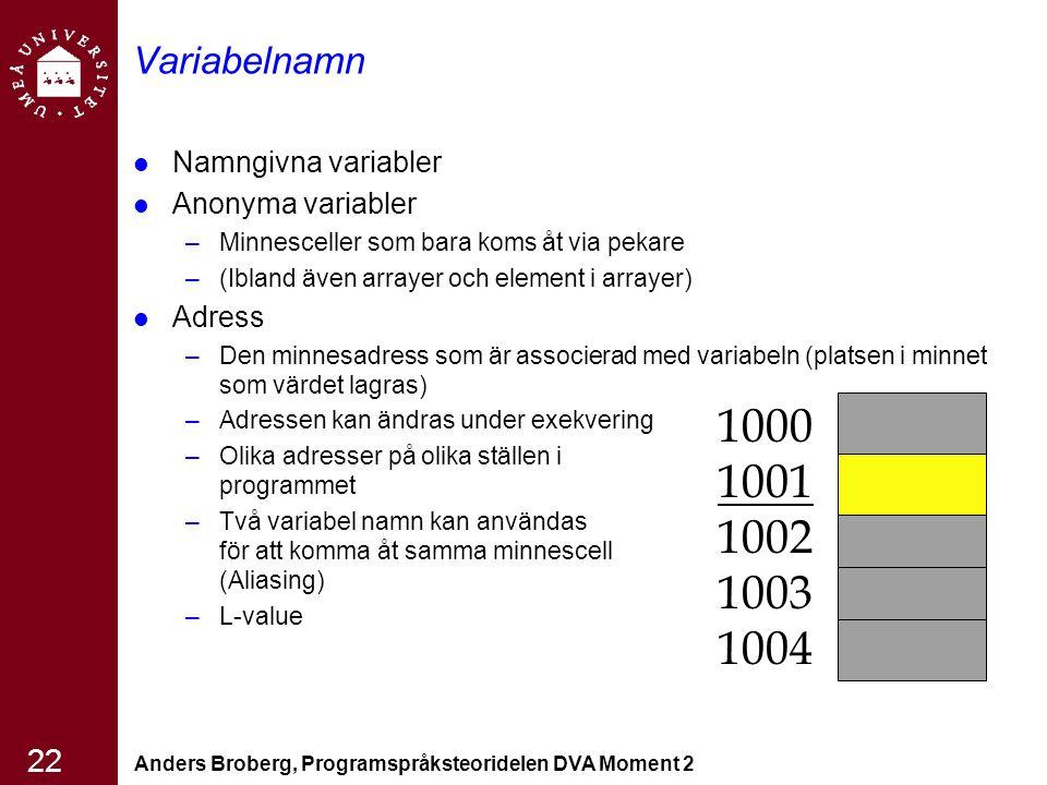 Anders Broberg, Programspråksteoridelen DVA Moment 2 22 Variabelnamn Namngivna variabler Anonyma variabler –Minnesceller som bara koms åt via pekare –(Ibland även arrayer och element i arrayer) Adress –Den minnesadress som är associerad med variabeln (platsen i minnet som värdet lagras) –Adressen kan ändras under exekvering –Olika adresser på olika ställen i programmet –Två variabel namn kan användas för att komma åt samma minnescell (Aliasing) –L-value 1000 1001 1002 1003 1004