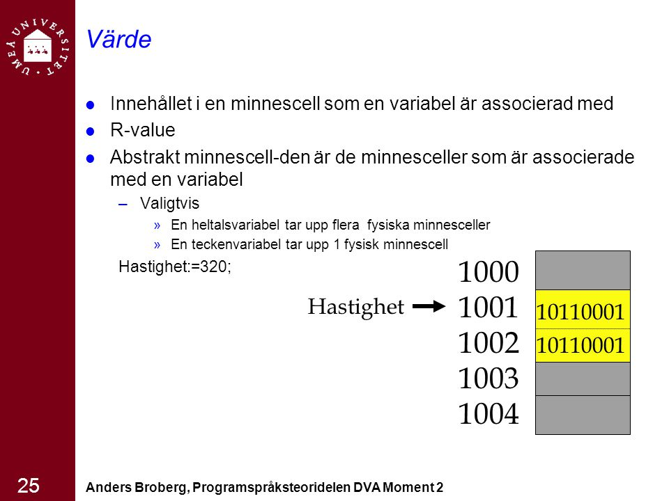 Anders Broberg, Programspråksteoridelen DVA Moment 2 25 Värde Innehållet i en minnescell som en variabel är associerad med R-value Abstrakt minnescell-den är de minnesceller som är associerade med en variabel –Valigtvis »En heltalsvariabel tar upp flera fysiska minnesceller »En teckenvariabel tar upp 1 fysisk minnescell Hastighet:=320; 1000 1001 1002 1003 1004 10110001 Hastighet