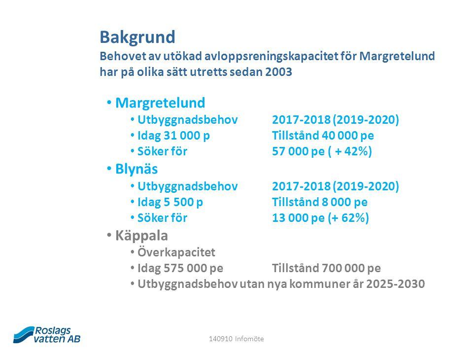 Bakgrund Behovet av utökad avloppsreningskapacitet för Margretelund har på olika sätt utretts sedan 2003 Margretelund Utbyggnadsbehov 2017-2018 (2019-2020) Idag 31 000 pTillstånd 40 000 pe Söker för 57 000 pe ( + 42%) Blynäs Utbyggnadsbehov 2017-2018 (2019-2020) Idag 5 500 p Tillstånd 8 000 pe Söker för 13 000 pe (+ 62%) Käppala Överkapacitet Idag 575 000 pe Tillstånd 700 000 pe Utbyggnadsbehov utan nya kommuner år 2025-2030 140910 Infomöte