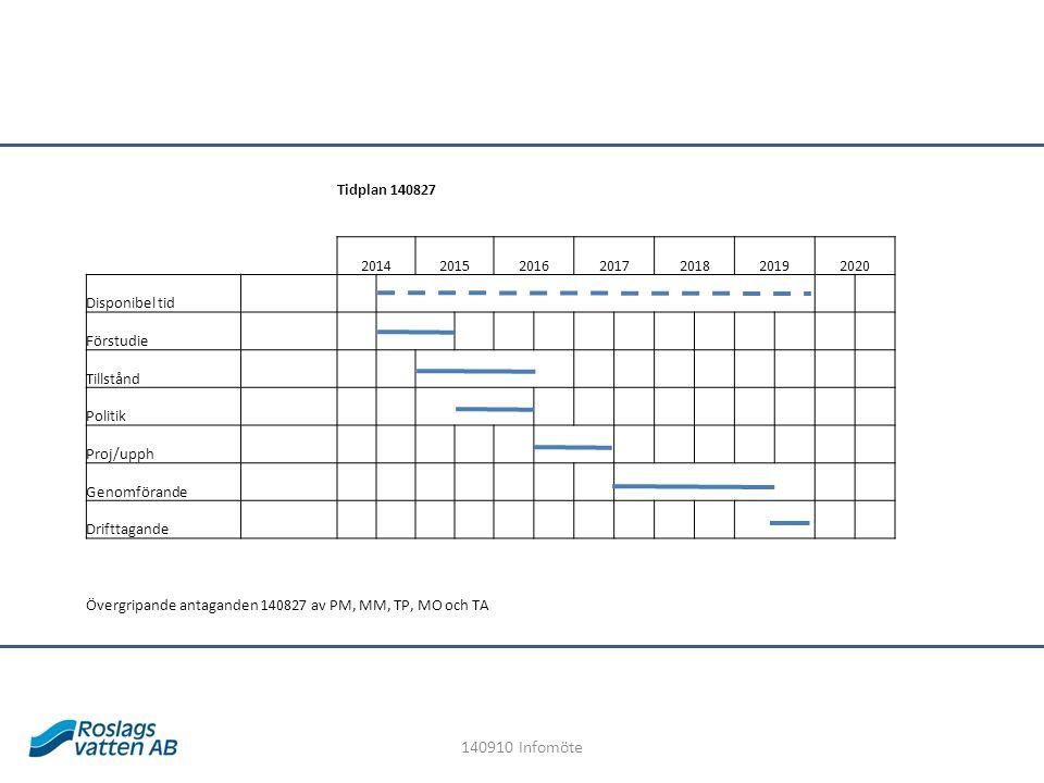 Tidplan 140827 2014201520162017201820192020 Disponibel tid Förstudie Tillstånd Politik Proj/upph Genomförande Drifttagande Övergripande antaganden 140827 av PM, MM, TP, MO och TA 140910 Infomöte
