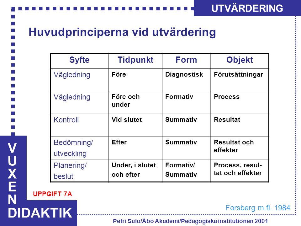 VUXENVUXEN DIDAKTIK UTVÄRDERING Petri Salo/Åbo Akademi/Pedagogiska institutionen 2001 SyfteTidpunktFormObjekt Vägledning FöreDiagnostiskFörutsättninga