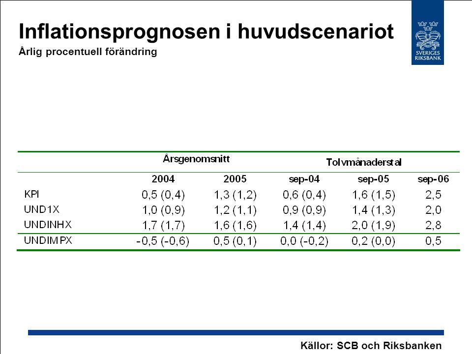 Inflationsprognosen i huvudscenariot Årlig procentuell förändring Källor: SCB och Riksbanken