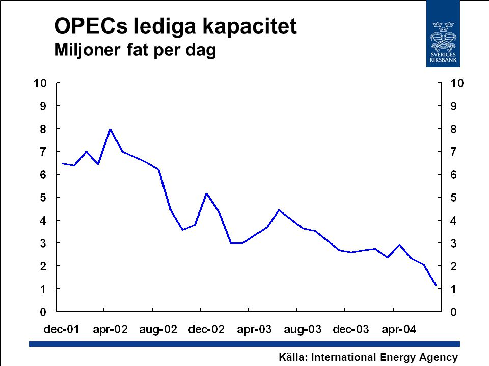 OPECs lediga kapacitet Miljoner fat per dag Källa: International Energy Agency