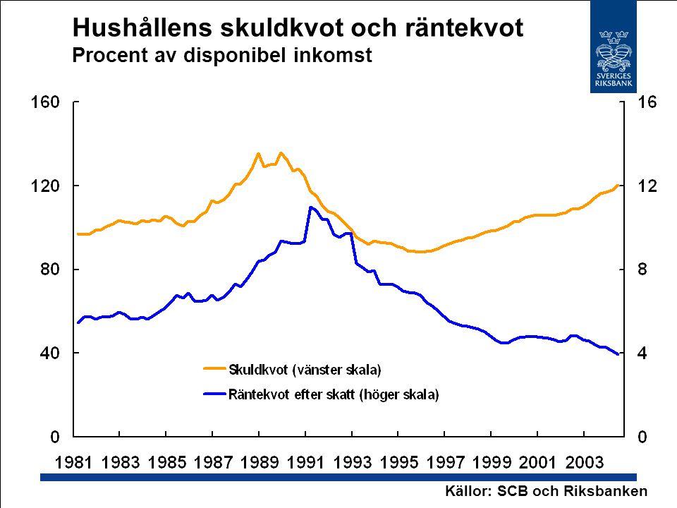 Hushållens skuldkvot och räntekvot Procent av disponibel inkomst Källor: SCB och Riksbanken