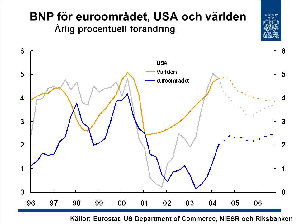 BNP för euroområdet, USA och världen Årlig procentuell förändring Källor: Eurostat, US Department of Commerce, NiESR och Riksbanken