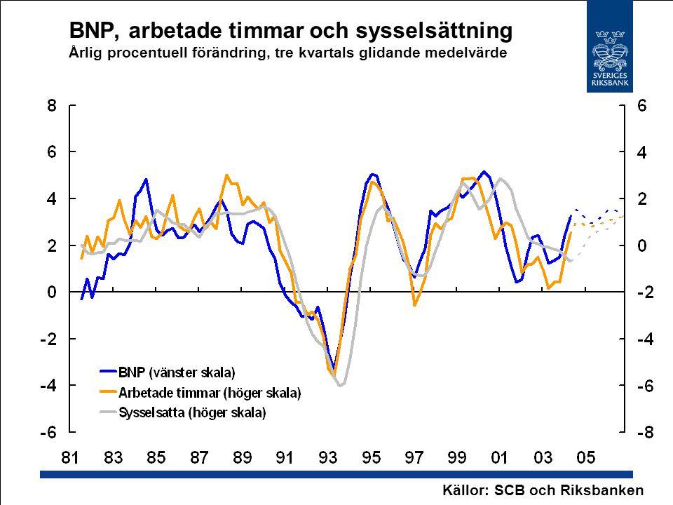 BNP, arbetade timmar och sysselsättning Årlig procentuell förändring, tre kvartals glidande medelvärde Källor: SCB och Riksbanken