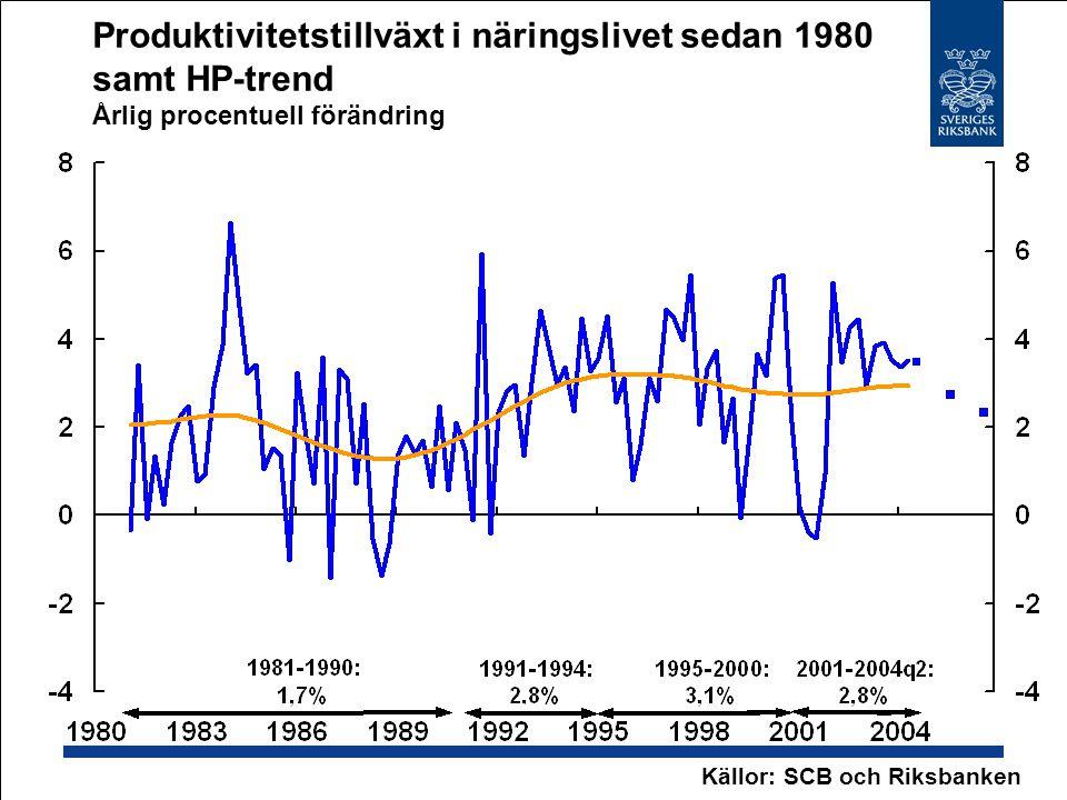 Produktivitetstillväxt i näringslivet sedan 1980 samt HP-trend Årlig procentuell förändring Källor: SCB och Riksbanken
