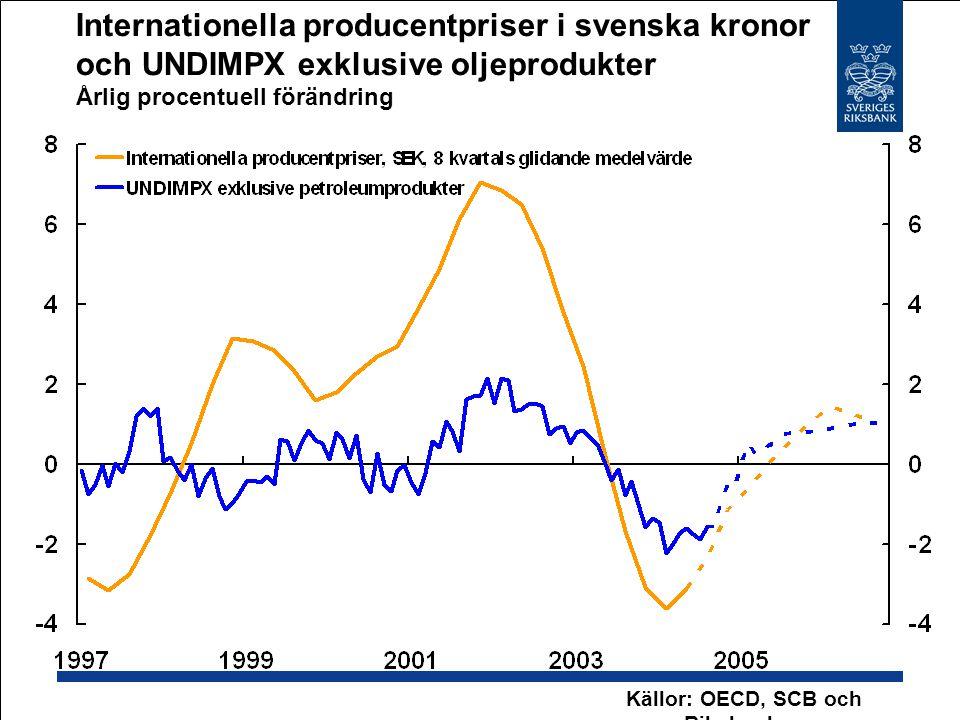 Internationella producentpriser i svenska kronor och UNDIMPX exklusive oljeprodukter Årlig procentuell förändring Källor: OECD, SCB och Riksbanken
