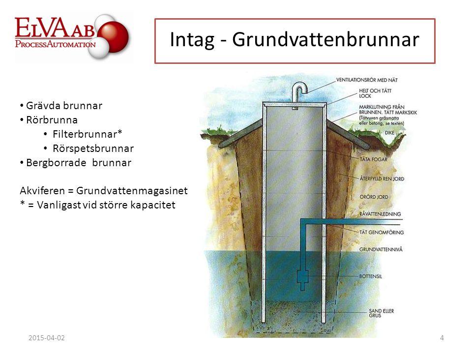 4 Intag - Grundvattenbrunnar Grävda brunnar Rörbrunna Filterbrunnar* Rörspetsbrunnar Bergborrade brunnar Akviferen = Grundvattenmagasinet * = Vanligas