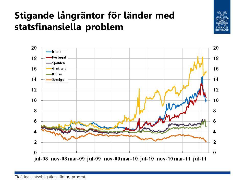 Stigande långräntor för länder med statsfinansiella problem Tioåriga statsobligationsräntor, procent.