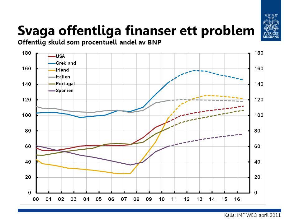 Svaga offentliga finanser ett problem Offentlig skuld som procentuell andel av BNP Källa: IMF WEO april 2011