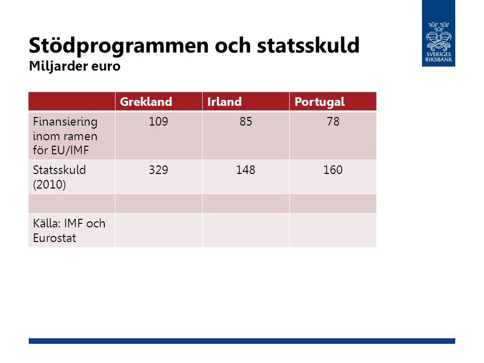 Stödprogrammen och statsskuld Miljarder euro GreklandIrlandPortugal Finansiering inom ramen för EU/IMF 1098578 Statsskuld (2010) 329148160 Källa: IMF och Eurostat