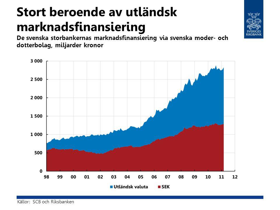 Stort beroende av utländsk marknadsfinansiering De svenska storbankernas marknadsfinansiering via svenska moder- och dotterbolag, miljarder kronor Källor: SCB och Riksbanken