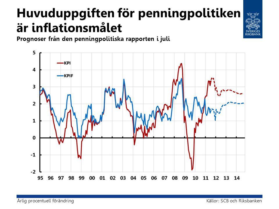 Huvuduppgiften för penningpolitiken är inflationsmålet Prognoser från den penningpolitiska rapporten i juli Källor: SCB och RiksbankenÅrlig procentuell förändring