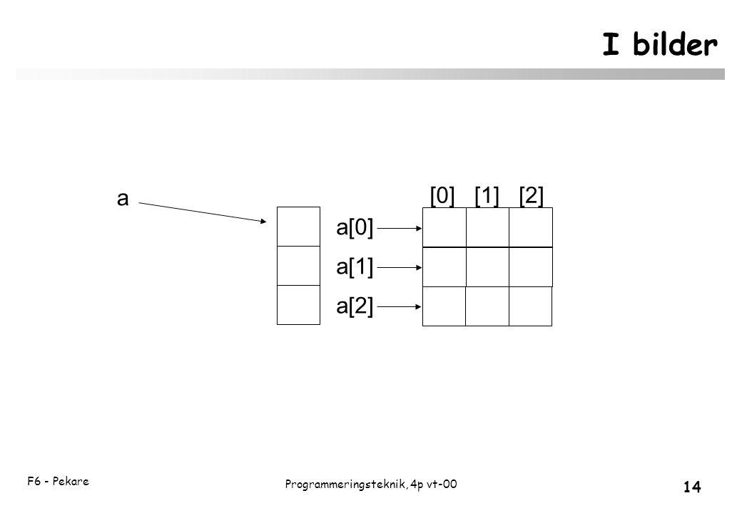 F6 - Pekare 14 Programmeringsteknik, 4p vt-00 I bilder a a[0] a[1] a[2] [0][1][2]