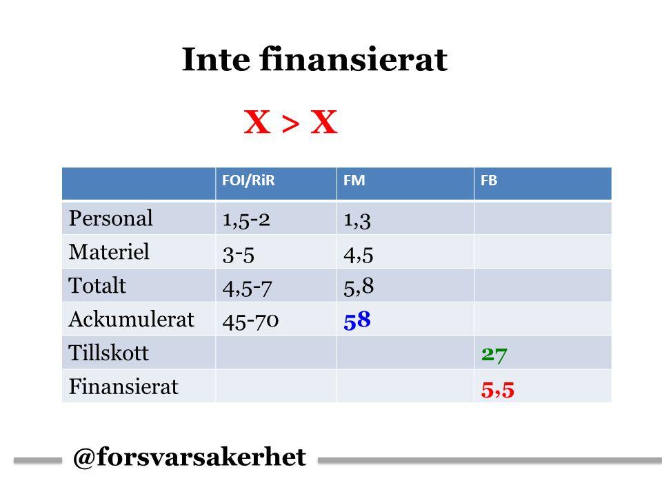 @forsvarsakerhet Inte finansierat X > X FOI/RiRFMFB Personal1,5-21,3 Materiel3-54,5 Totalt4,5-75,8 Ackumulerat45-7058 Tillskott27 Finansierat5,5