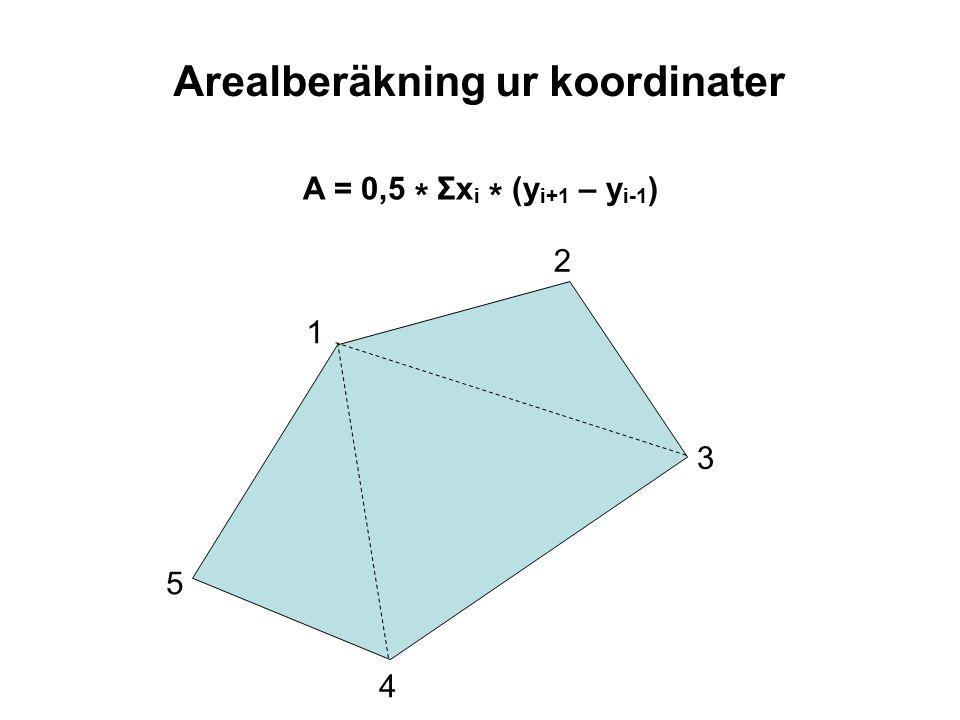 Arealberäkning ur koordinater A = 0,5 * Σx i * (y i+1 – y i-1 ) 1 3 4 5 2