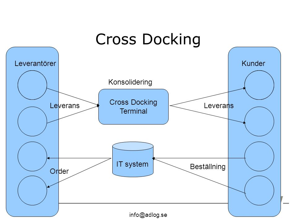 info@adlog.se Cross Docking Terminal KunderLeverantörer Beställning IT system Order Leverans Konsolidering Leverans
