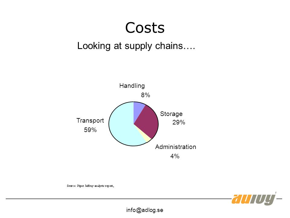 info@adlog.se Costs Administration 4% Handling 8% Storage 29% Transport 59% Looking at supply chains….