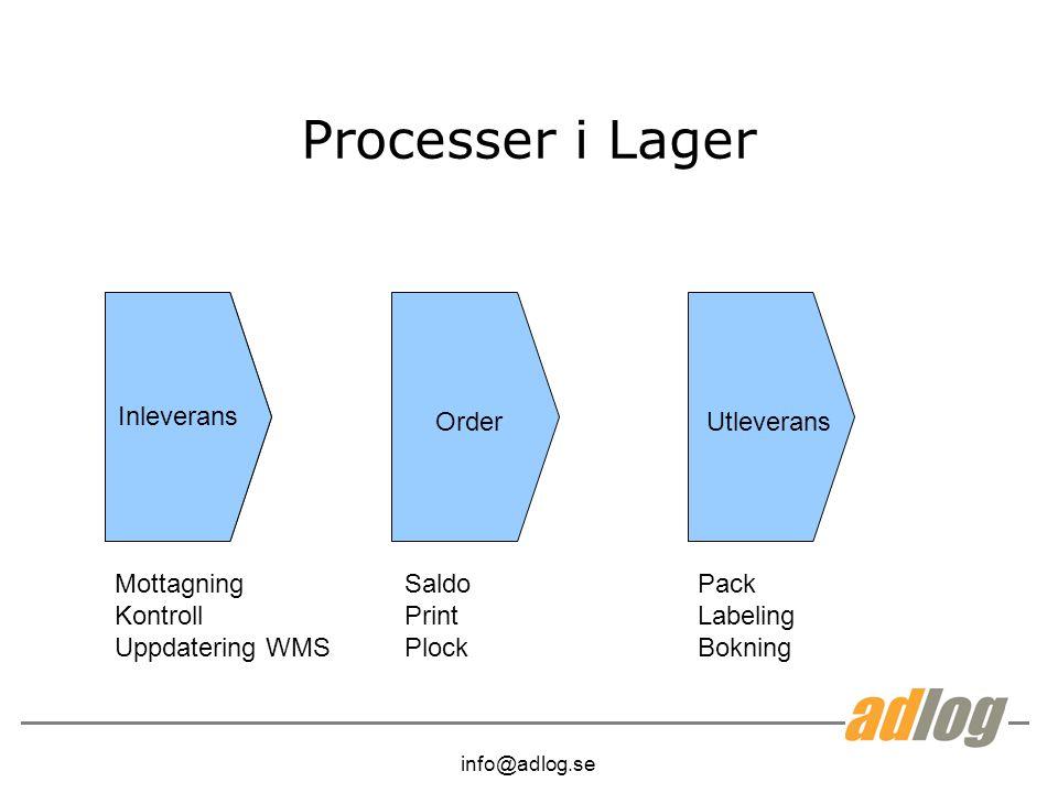 info@adlog.se Processer i Lager Inleverans OrderUtleverans Mottagning Kontroll Uppdatering WMS Saldo Print Plock Pack Labeling Bokning
