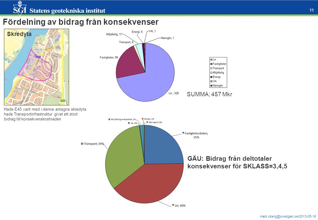 mats.oberg@swedgeo.se/2013-05-16 11 Skredyta Fördelning av bidrag från konsekvenser Hade E45 varit med i denna antagna skredyta hade Transportinfrastruktur givet ett stort bidrag till konsekvenskostnaden SUMMA; 457 Mkr GÄU: Bidrag från deltotaler konsekvenser för SKLASS=3,4,5