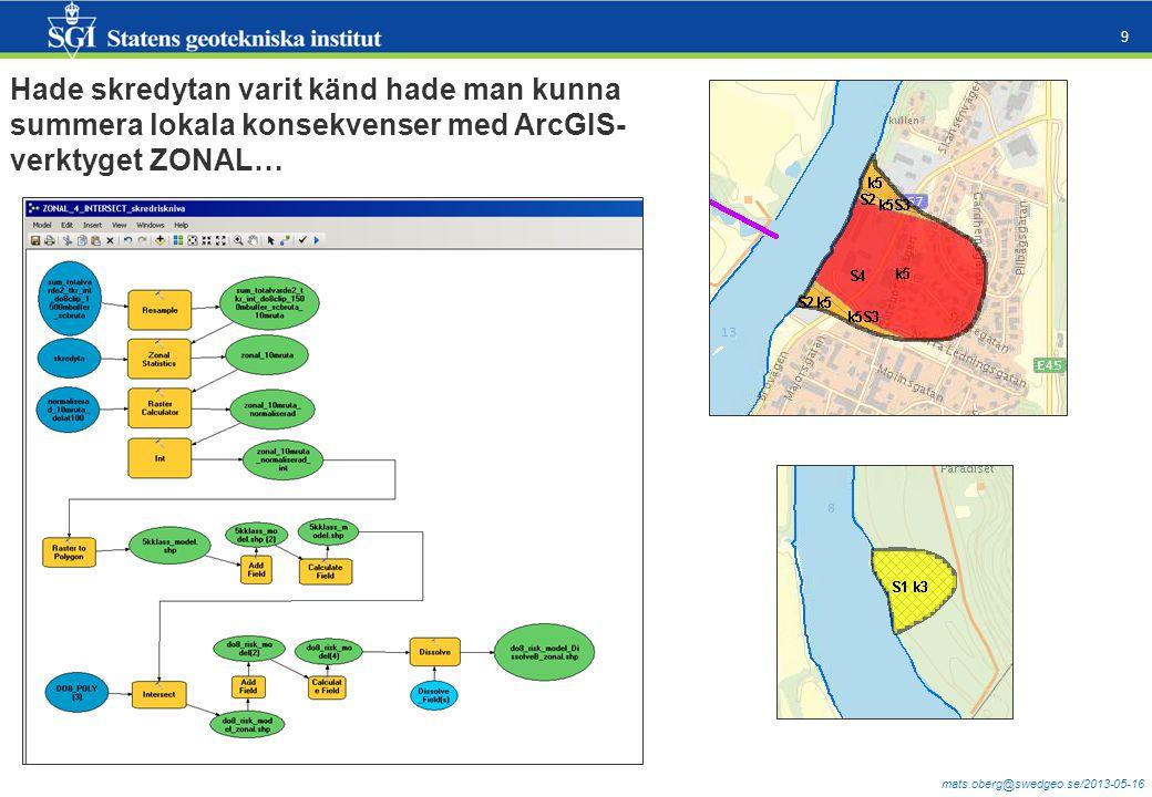 mats.oberg@swedgeo.se/2013-05-16 9 Hade skredytan varit känd hade man kunna summera lokala konsekvenser med ArcGIS- verktyget ZONAL…