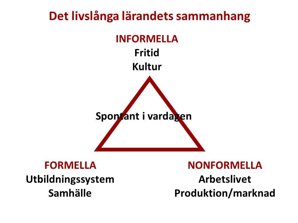 Det livslånga lärandets sammanhang NONFORMELLA Arbetslivet Produktion/marknad INFORMELLA Fritid Kultur Spontant i vardagen FORMELLA Utbildningssystem Samhälle