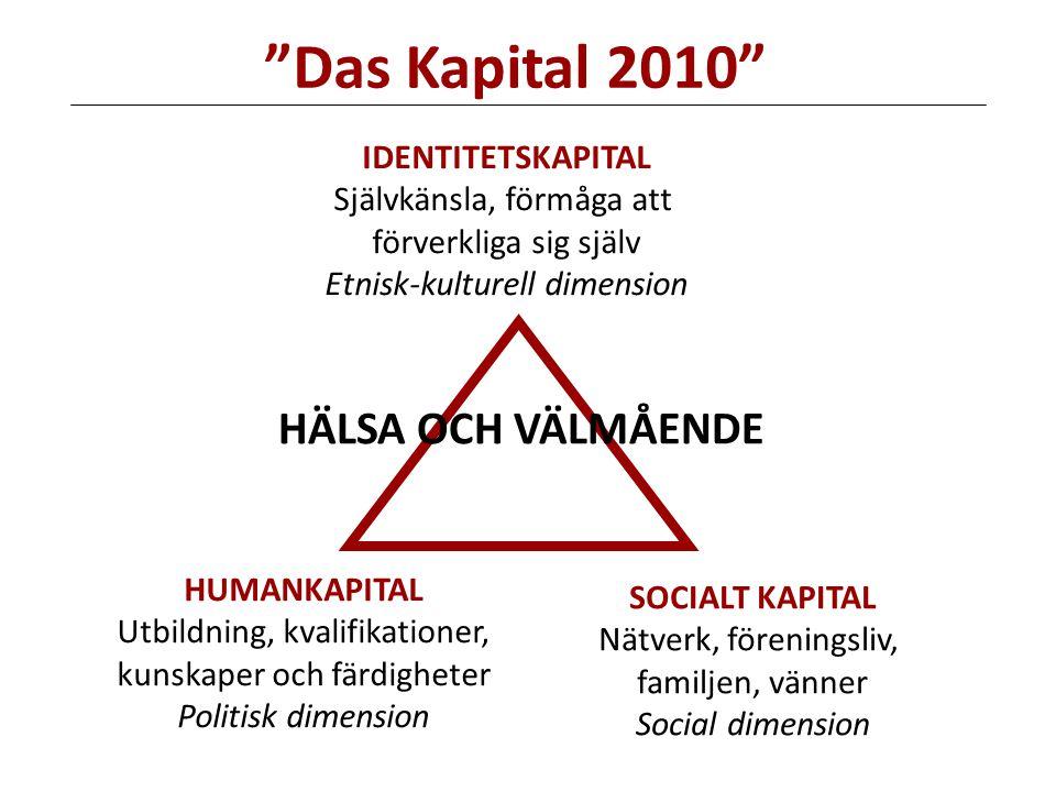SOCIALT KAPITAL Nätverk, föreningsliv, familjen, vänner Social dimension IDENTITETSKAPITAL Självkänsla, förmåga att förverkliga sig själv Etnisk-kulturell dimension HÄLSA OCH VÄLMÅENDE HUMANKAPITAL Utbildning, kvalifikationer, kunskaper och färdigheter Politisk dimension Das Kapital 2010