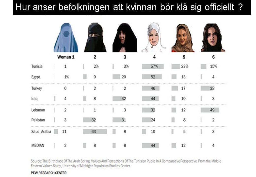 Hur anser befolkningen att kvinnan bör klä sig officiellt ?