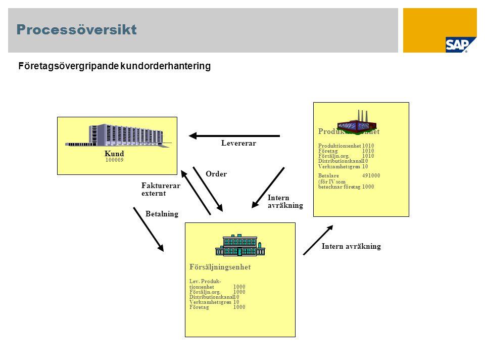Processöversikt Företagsövergripande kundorderhantering Levererar Intern avräkning Fakturerar externt Order Kund 100009 Försäljningsenhet Lev.