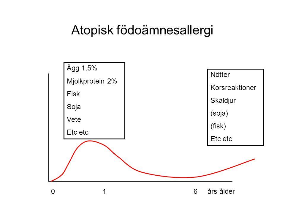 0 1 6 års ålder Atopisk födoämnesallergi Ägg 1,5% Mjölkprotein 2% Fisk Soja Vete Etc etc Nötter Korsreaktioner Skaldjur (soja) (fisk) Etc etc