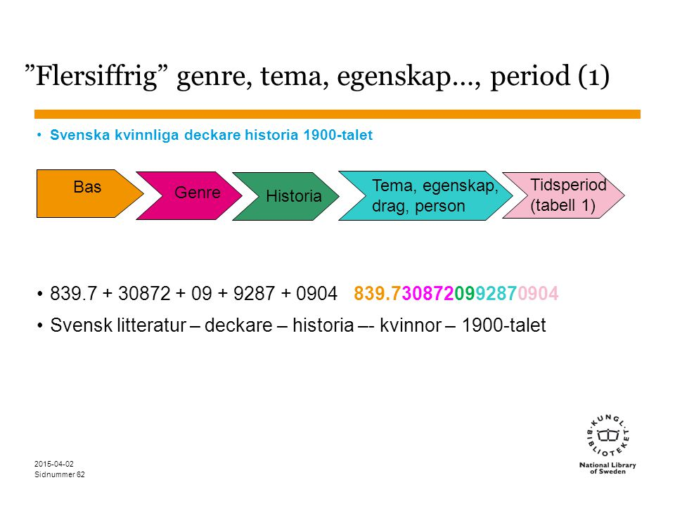 """Sidnummer 2015-04-02 62 """"Flersiffrig"""" genre, tema, egenskap…, period (1) Svenska kvinnliga deckare historia 1900-talet 839.7 + 30872 + 09 + 9287 + 090"""