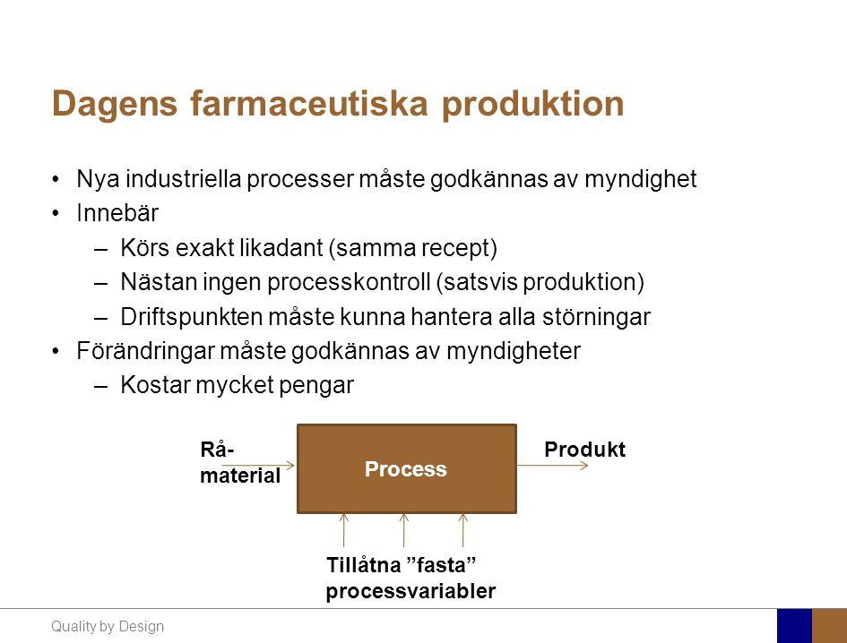 Quality by Design Dagens farmaceutiska produktion Nya industriella processer måste godkännas av myndighet Innebär –Körs exakt likadant (samma recept)