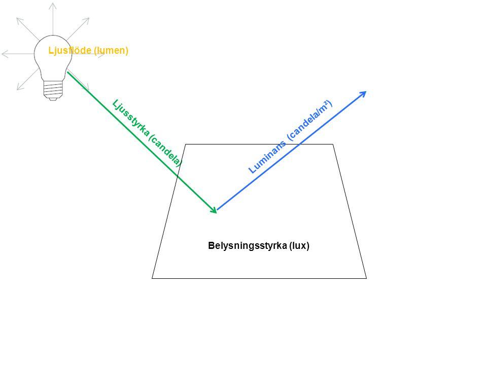 Ljusstyrka (candela) Belysningsstyrka (lux) Luminans (candela/m ² ) Ljusflöde (lumen)